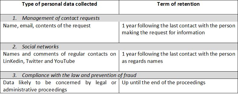 RGPD legal accurasea data